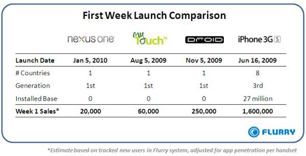 Le lancement du Nexus serait un succès mitigé