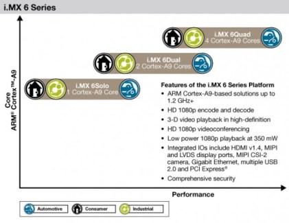 En 2012, Freescale prévoit des puces «simple, double et quadruple» coeurs cadencées à 1,2 GHz