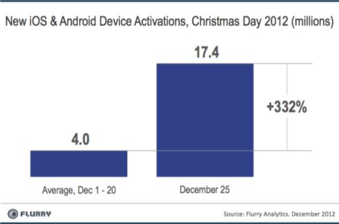 17,4 millions de terminaux Android et iOS activés à Noël