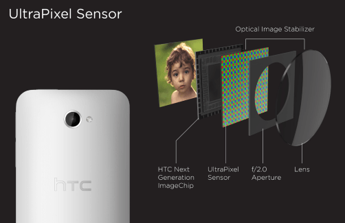 Dossier : Qu'est ce que la technologie UltraPixel du HTC One ?