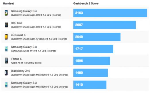 Les performances du Galaxy S4 (avec processeur Qualcomm S600) écrasent la concurrence