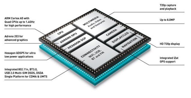 Qualcomm annonce six processeurs Snapdragon 200, pour l'entrée de gamme