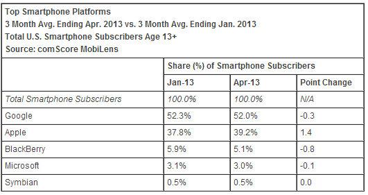 Parts de marché smartphones aux USA, les chiffres de comScore d'avril