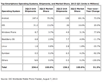 4 smartphones vendus sur 5 étaient des Android au deuxième trimestre