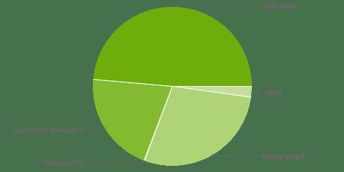 Répartition des versions d'Android : presque 50% des appareils sous Jelly Bean