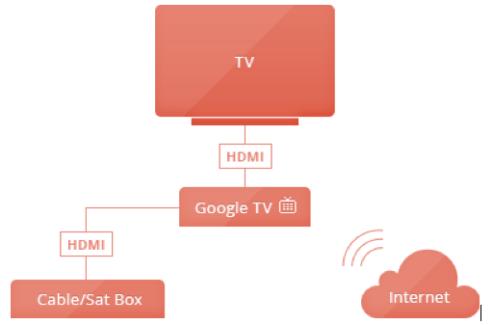 Android TV ou Google TV, comment apporter Android à votre téléviseur