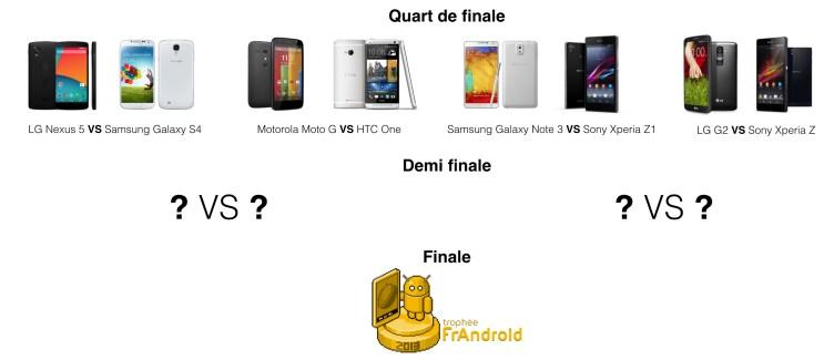Trophée FrAndroid 2013 : c'est parti pour les quarts de finale !