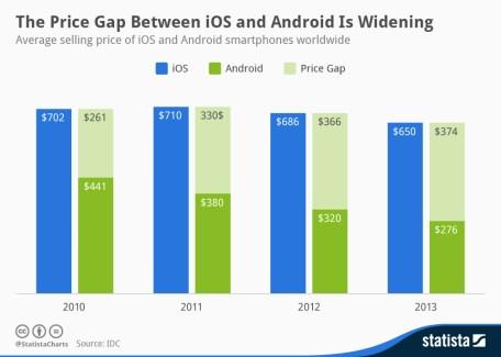 L'écart de prix entre les appareils Android et iOS se creuse