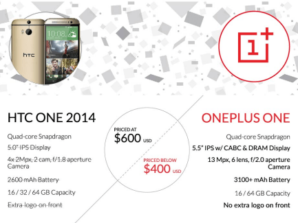 OnePlus tacle le HTC One 2014 dans un comparatif
