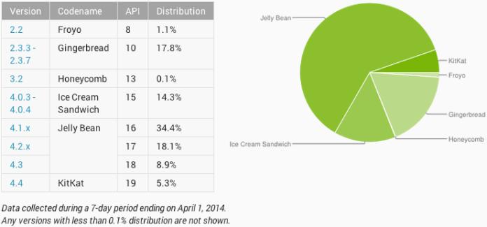Répartition des versions Android : 5,3% de KitKat à la fin mars 2014