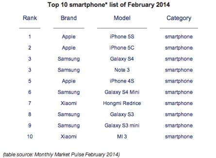 Les 10 smartphones les plus vendus au monde en février