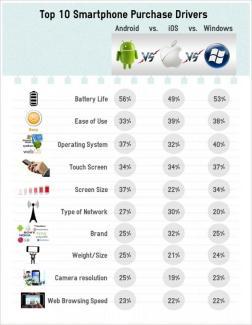 La batterie est devenue l'argument primordial dans l'achat d'un mobile
