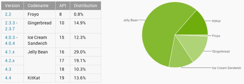 Répartition des versions d'Android : KitKat dépasse enfin Ice Cream Sandwich