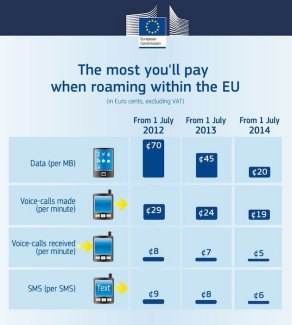 Téléphonie mobile : ce qui change au 1er juillet 2014 en Europe