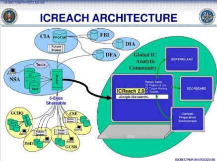 ICReach, le moteur de recherches de la NSA construit en secret