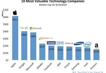 Alibaba est désormais la quatrième entreprise de nouvelles technologies