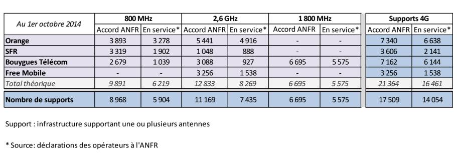 ANFR : en septembre, une rentrée tout en douceur pour la 4G