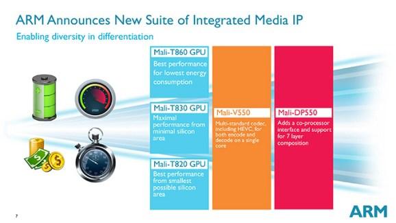 ARM annonce ses nouveaux GPU : les Mali-T860, T830 et T820