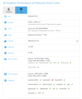 Motorola Droid Turbo : 5,2 pouces, QHD, Snapdragon 805 et 20 mégapixels ?