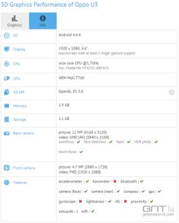 Un certain «Oppo U3″ apparait sur un benchmark