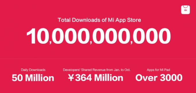 Xiaomi cible de nouveaux marchés pour son App Store
