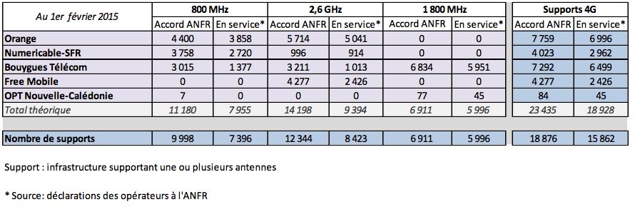 4G : en janvier, Free a mis le turbo, les autres opérateurs ralentissent
