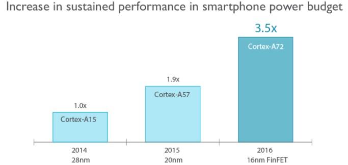 ARM dévoile les Cortex-A72 et Mali-T880 pour le haut de gamme