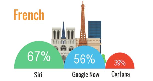Qui de Siri, Google Now ou Cortana est le plus efficace ?
