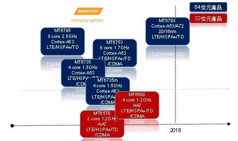 MediaTek MT679X : Cortex-A72, 16nm et GPU AMD dans le même SoC ?