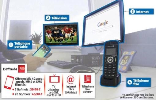 RED de SFR va lancer une offre quadruple play low cost à partir de 31,99 euros par mois