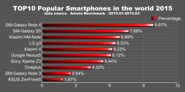 Le smartphones les plus populaires selon AnTuTu