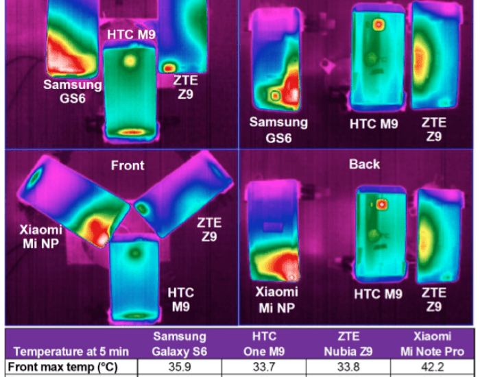 Les smartphones haut de gamme chauffent-ils trop ?