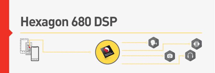 Snapdragon 820 : Qualcomm présente son DSP Hexagon 680 pour des gains d'autonomie