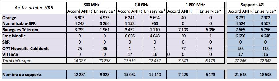Déploiement 4G : Free Mobile en tête du classement avec l'arrivée du 1800 MHz