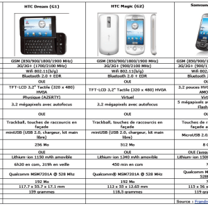 Tableau comparatif des smartphones Android