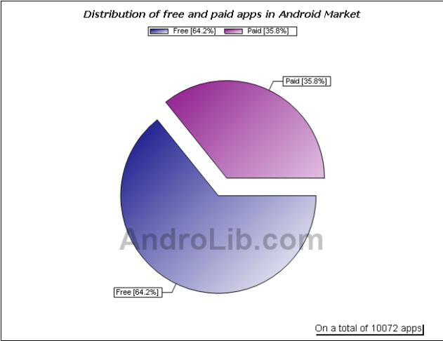 Plus de 10 000 applications sur l'Android Market !