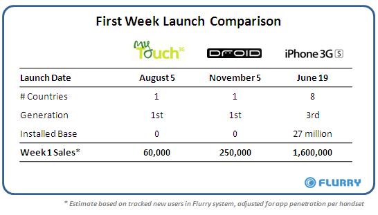 250.000 Droid vendus en une semaine !