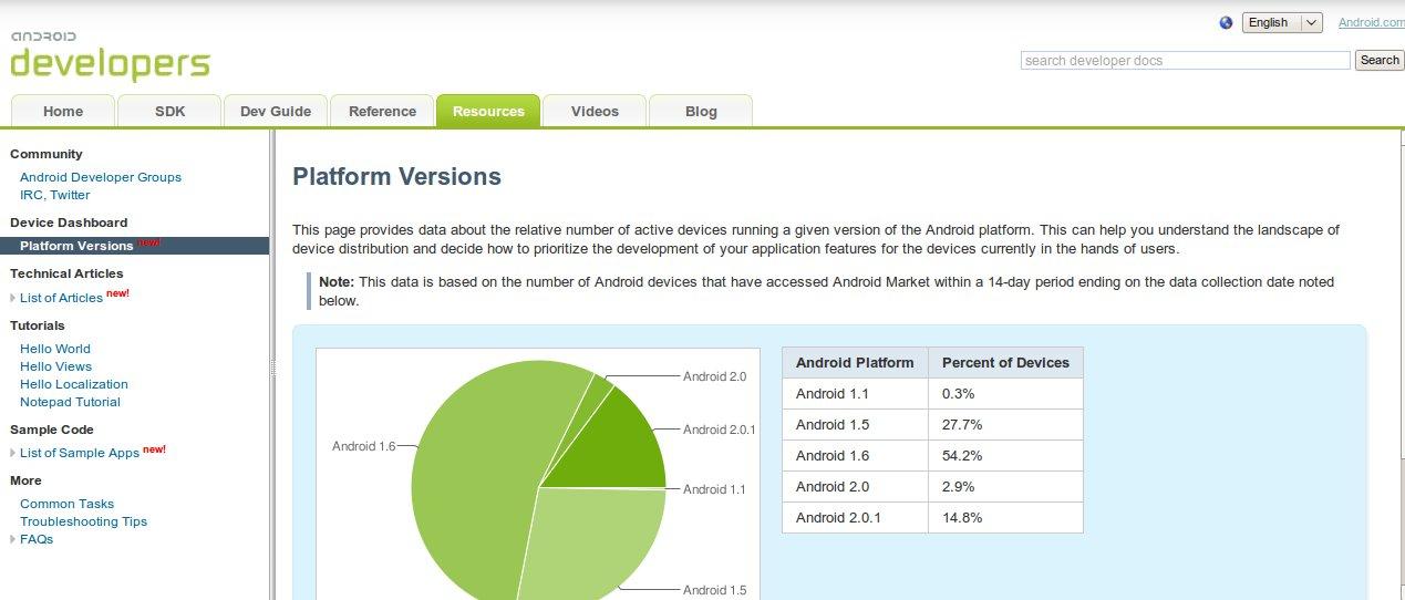 Nouvelles ressources disponibles sur developer.android.com