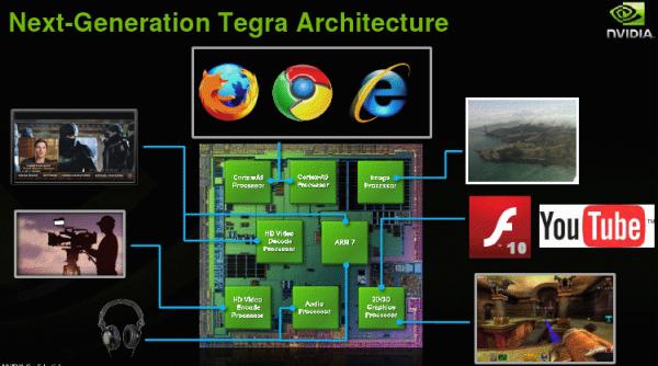 CES 2010 : NVIDIA présente sa nouvelle plate-forme Tegra 2
