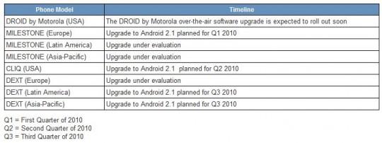 Motorola publie son planning de mises à jour pour le Milestone et le Dext