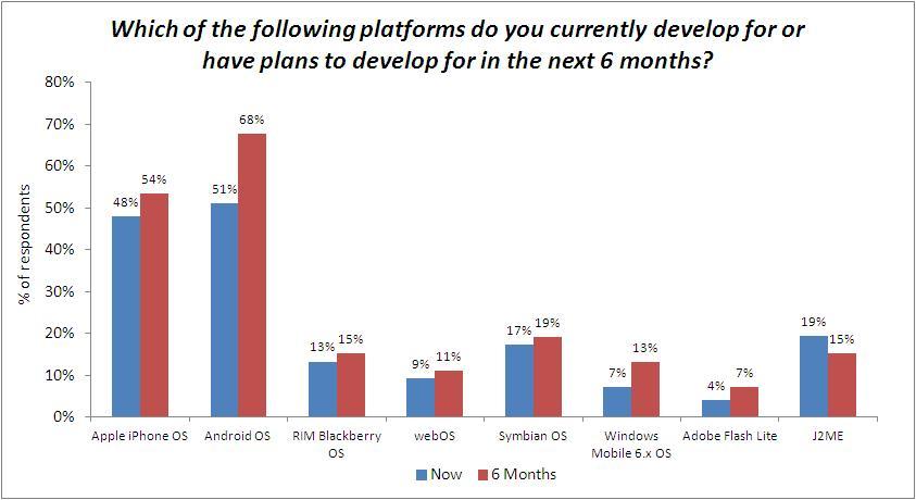 70% des développeurs iPhone tentés de passer à Android