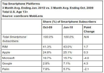 Android progresse, Windows Mobile dégringole et l'iPhone stagne