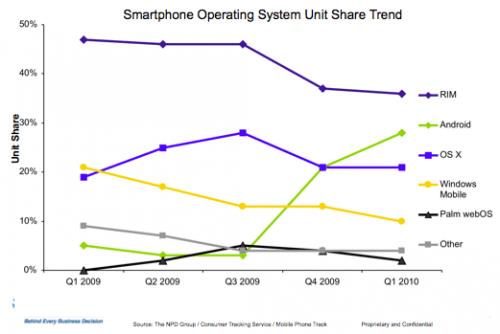 Android devant l'iPhone aux Etats-unis