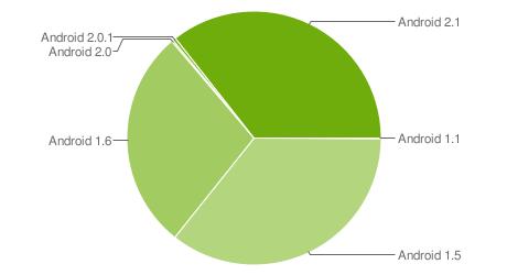 Les terminaux Android en 2.1 sont de plus en plus fréquents !