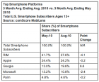 Statistiques aux USA : Android +6,6 points