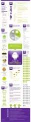 Nouvelle Infographie Android