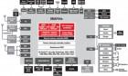 Texas Instrument annonce l'OMAP4440, une architecture double-coeur cadencée à 1,5 GHz pour 2011