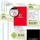 Des infographies sur le fonctionnement d'Android
