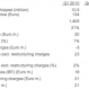 Résultats financiers : Sony Ericsson s'en tire bien, malgré le séisme au Japon