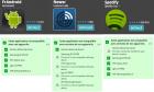 L'Android Market affiche maintenant la compatibilité avec ses terminaux